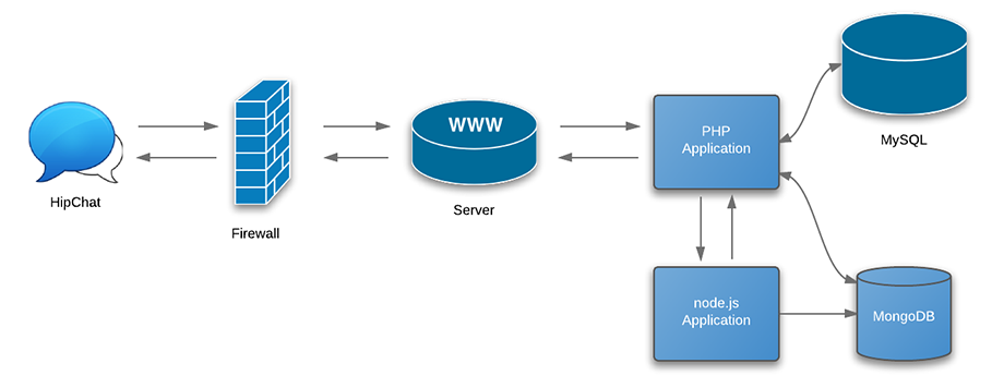 Staging server architecture